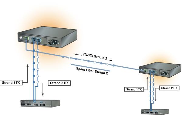 Single Fiber Media Converter, Single Fiber Media Converters